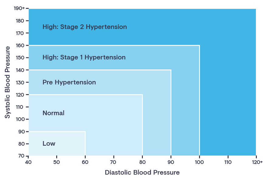 0385 Blood Pressure Graph